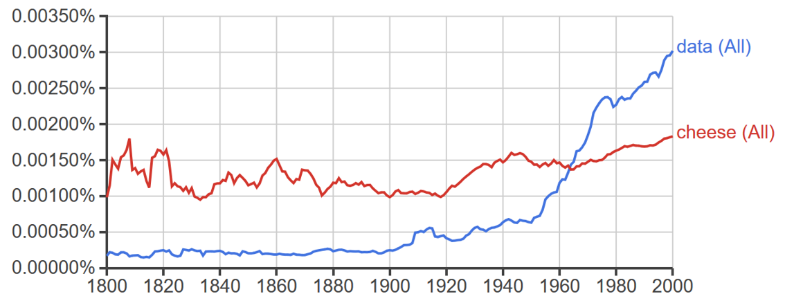 Chart from Google n-grams showing results for data and cheese since 1800. Data overtakes cheese in 1970ish